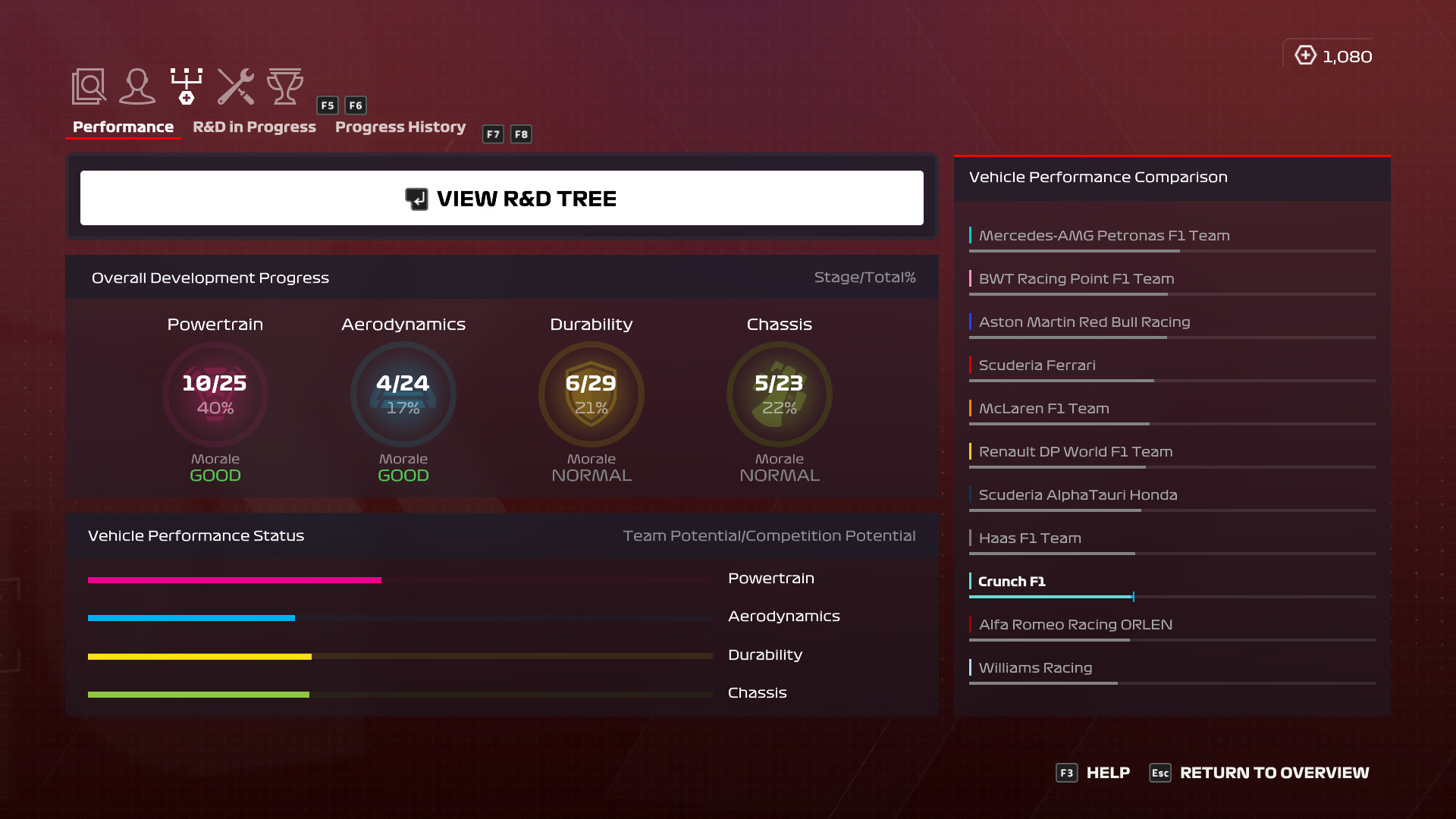 picture of overview R&D menu in F1 2020