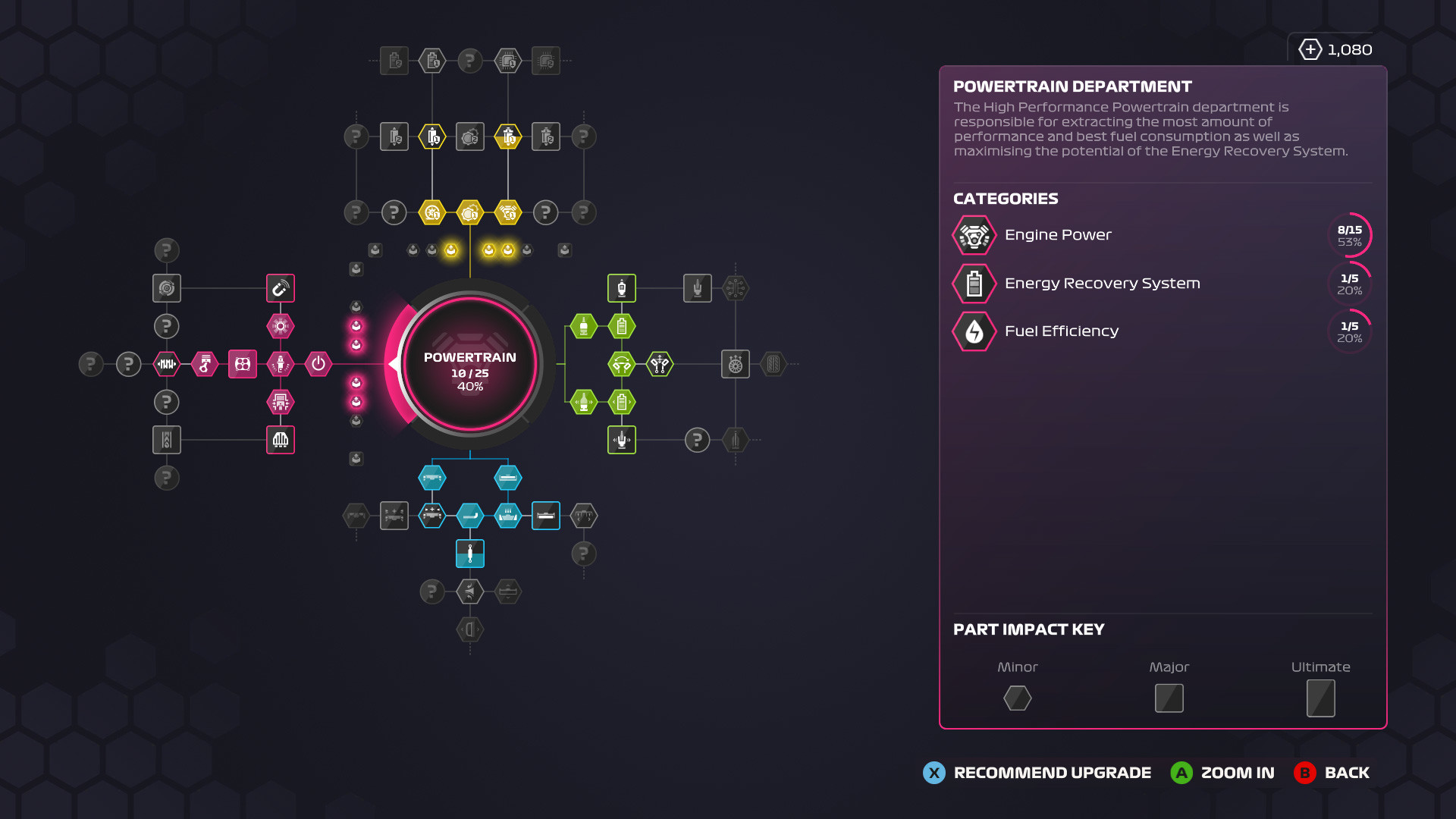 picture of R&D tree in F1 2020