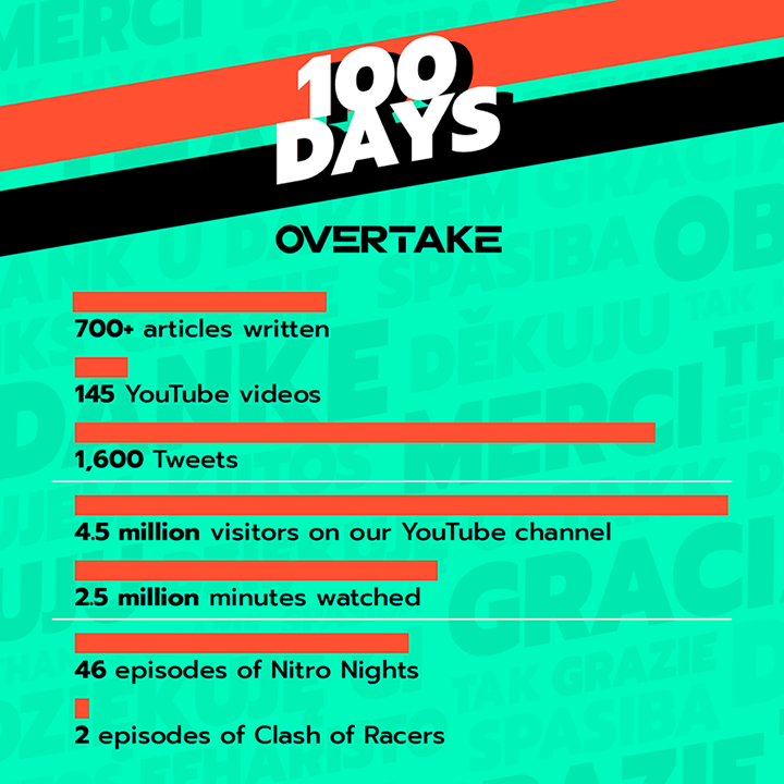 There have been more than 700 articles on OverTake after its launch in 2020.