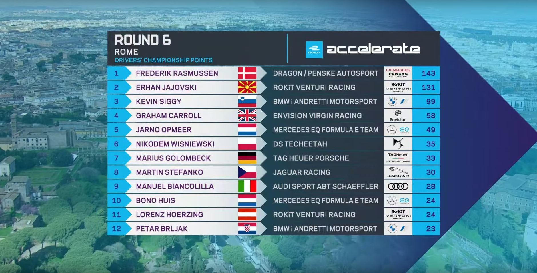 The driver standings of the Formula E: Accelerate