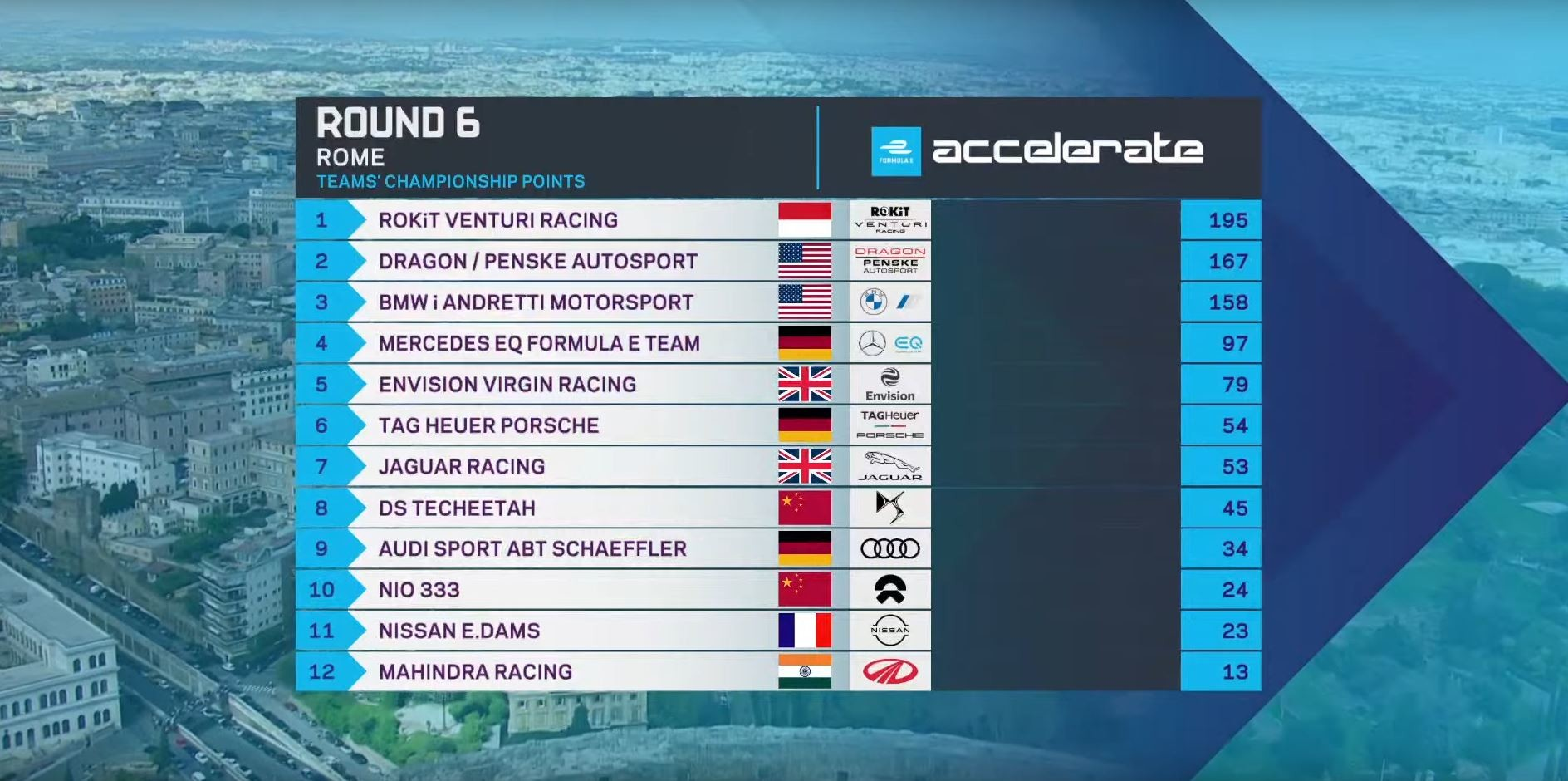 The final team standings of the championship.