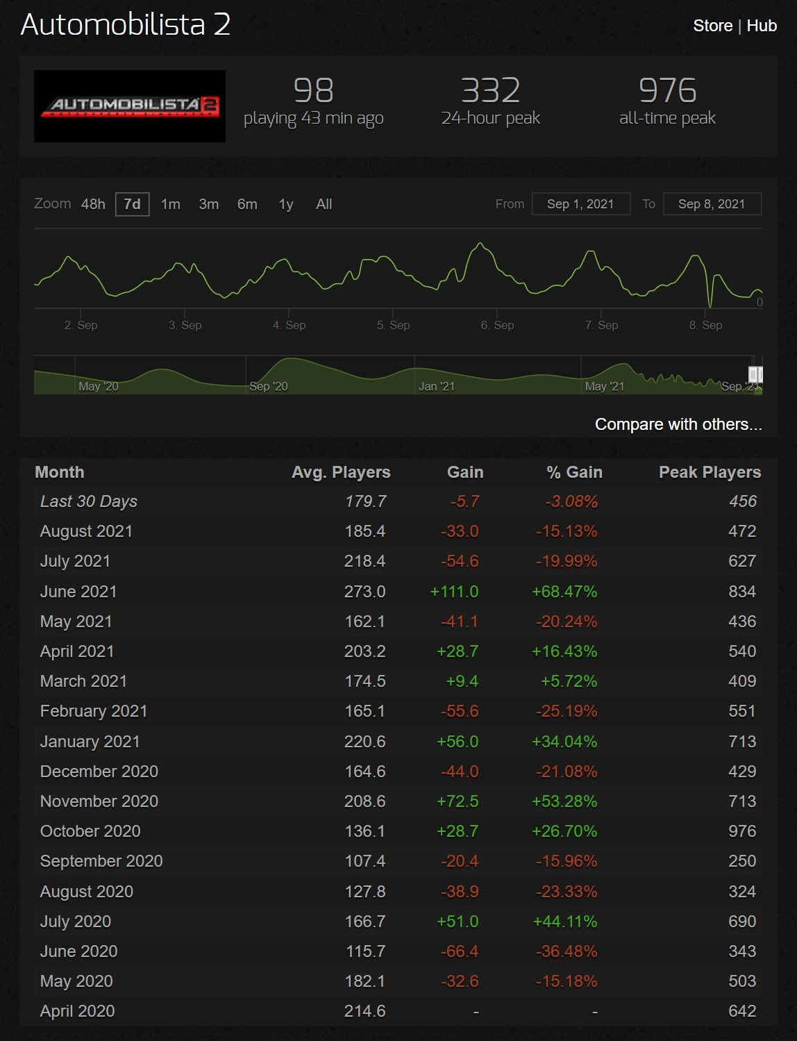 Screenshot of the underwhelming numbers of Automobilista. Showing less than 200 average players every day on average