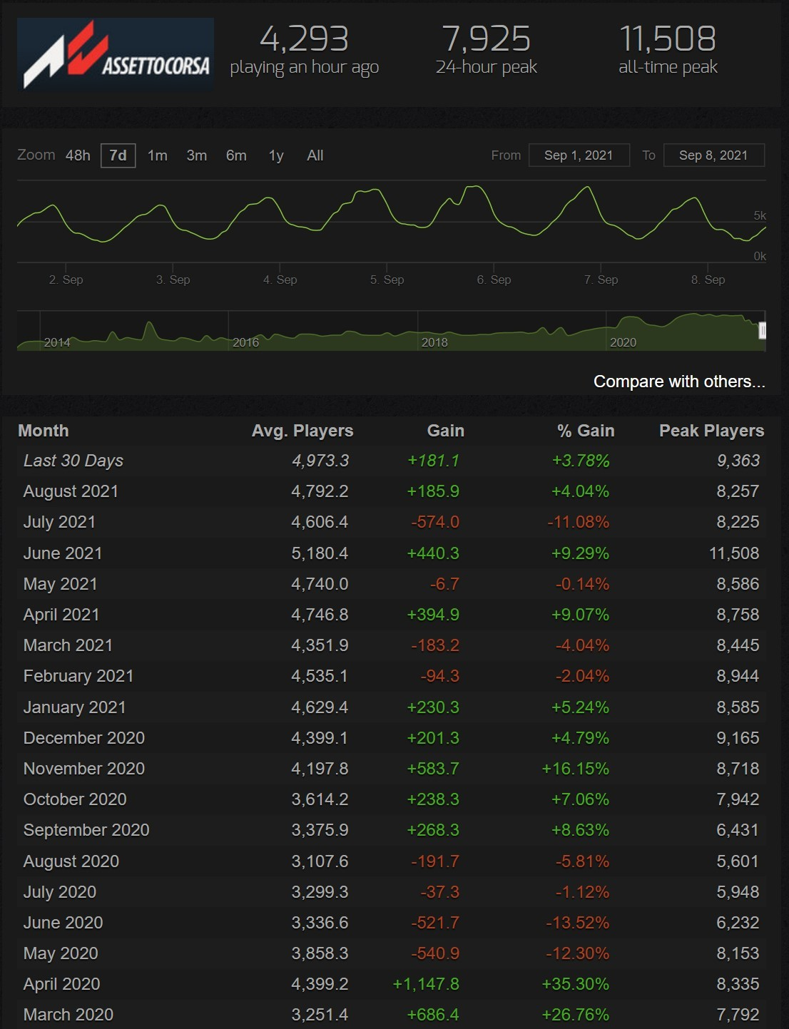 Screenshot of Assetto Corsa's numbers exceeding both AM2 and RaceRoom